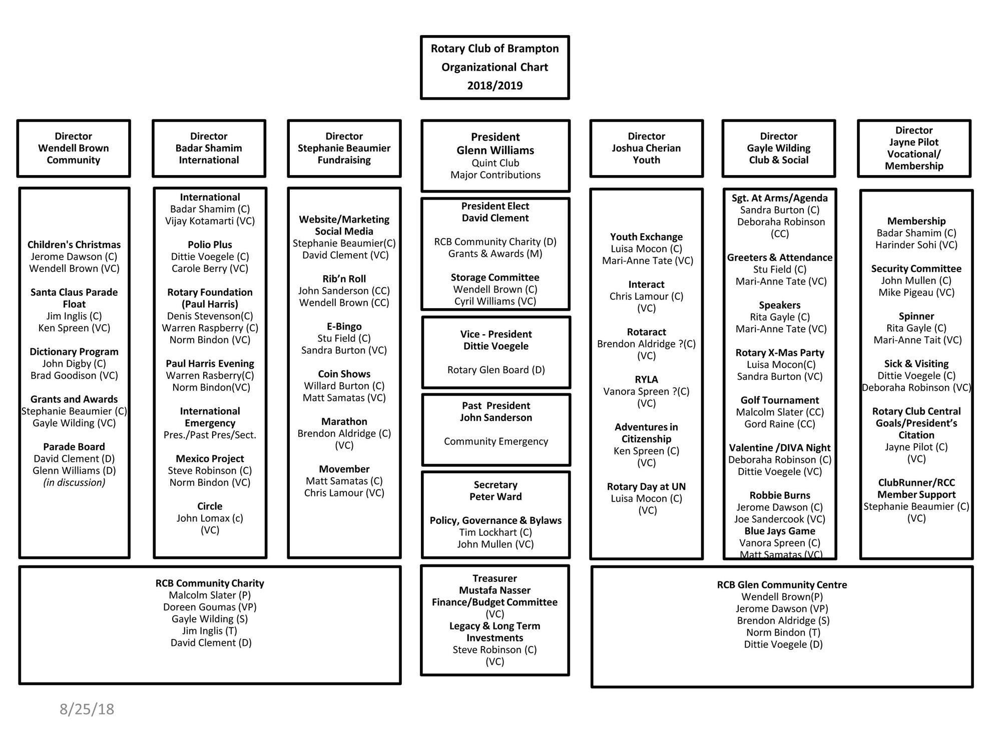 Stories Rotary Club Of Brampton 1975 International Truck 1700 Wiring Diagram Rcb Org Chart