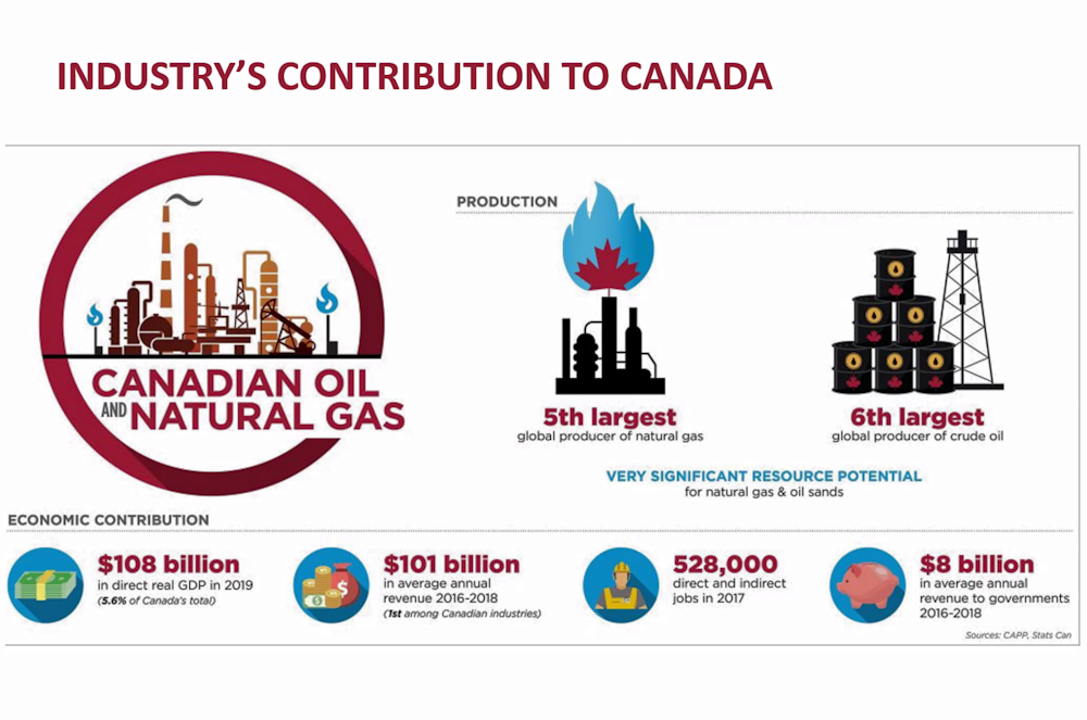 Slide - Oil and Natural Gas Industry