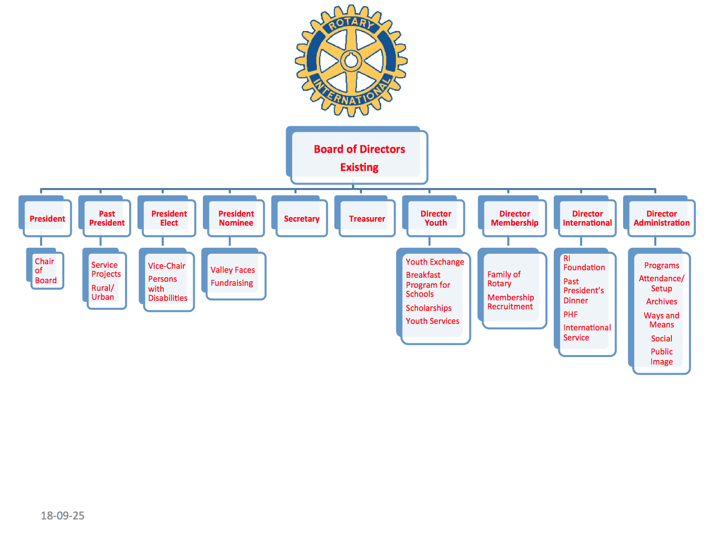 Stories Rotary Club Of Kentville District 7820 Choppers Australia O View Topic Electrics And Relays Social Media Craig Shared That Our Overall Multi Presence Is Generally Ignored By The If We Dont Get Input From Members Committees