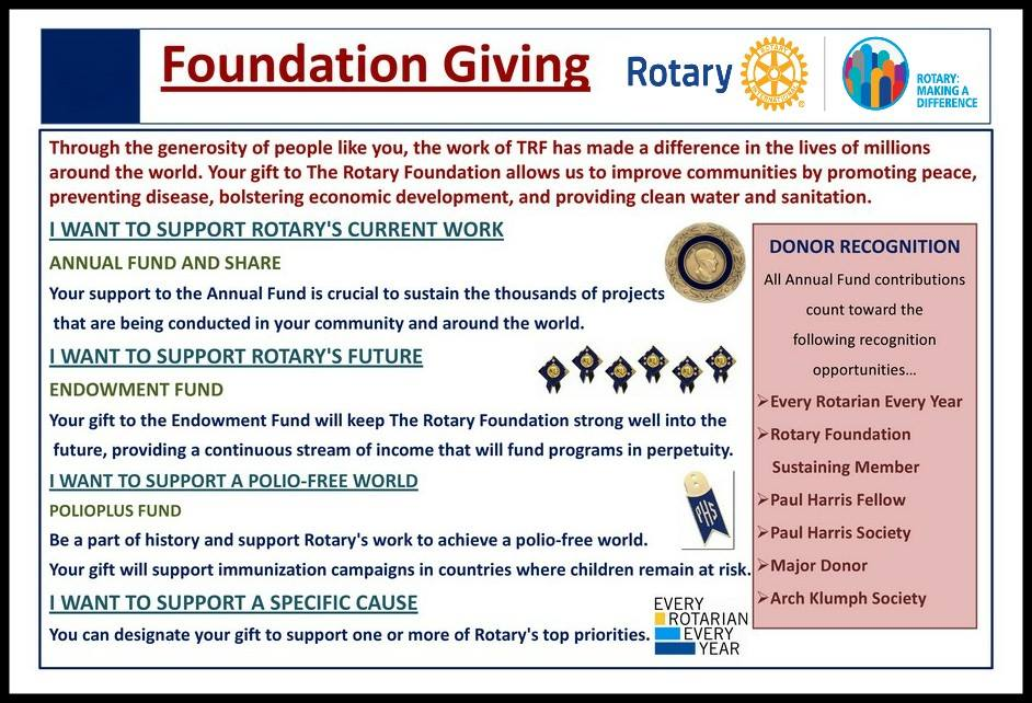Foundation Giving