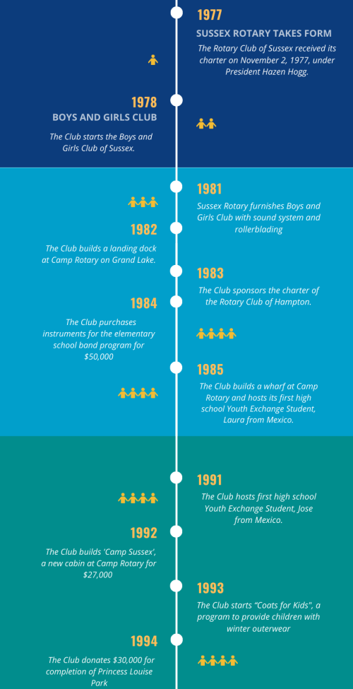History - Infographic by Canva