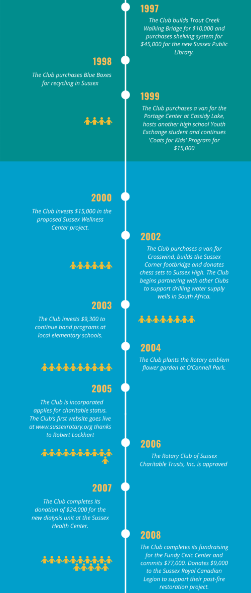 History- Infographic by Canva