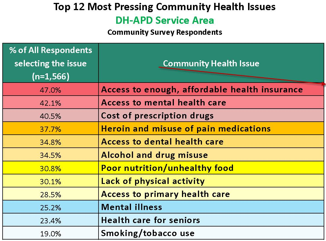 health needs assessment reading That report, the berks county community health needs assessment, showed  berks has big challenges, particularly in reading, when it comes.
