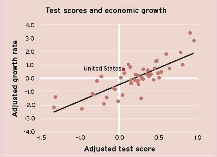 education and economic growth relationship Does education matter for economic growth  nonlinear relationship between economic growth rates  the statistical significance of education in a growth model .
