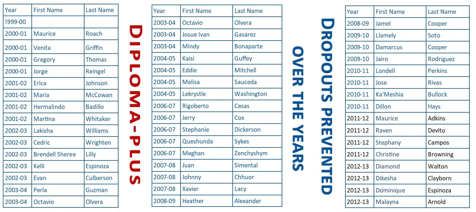 Diploma-Plus List of Students and Years