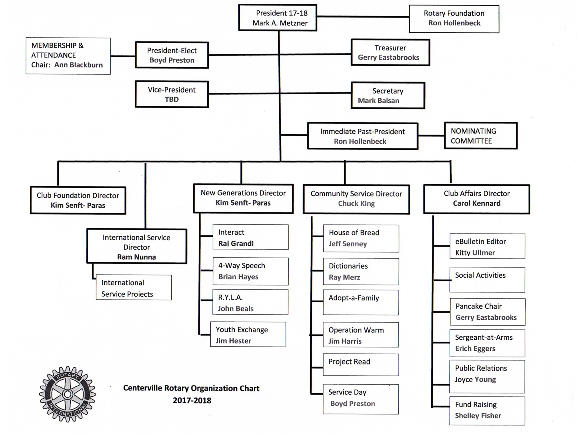 Centerville ebulletin 02 09 2017 feb 08 2017 past president brad thorp presented the current organizational chart for our club noting it takes many members each doing a little bit to have a successful ccuart Gallery