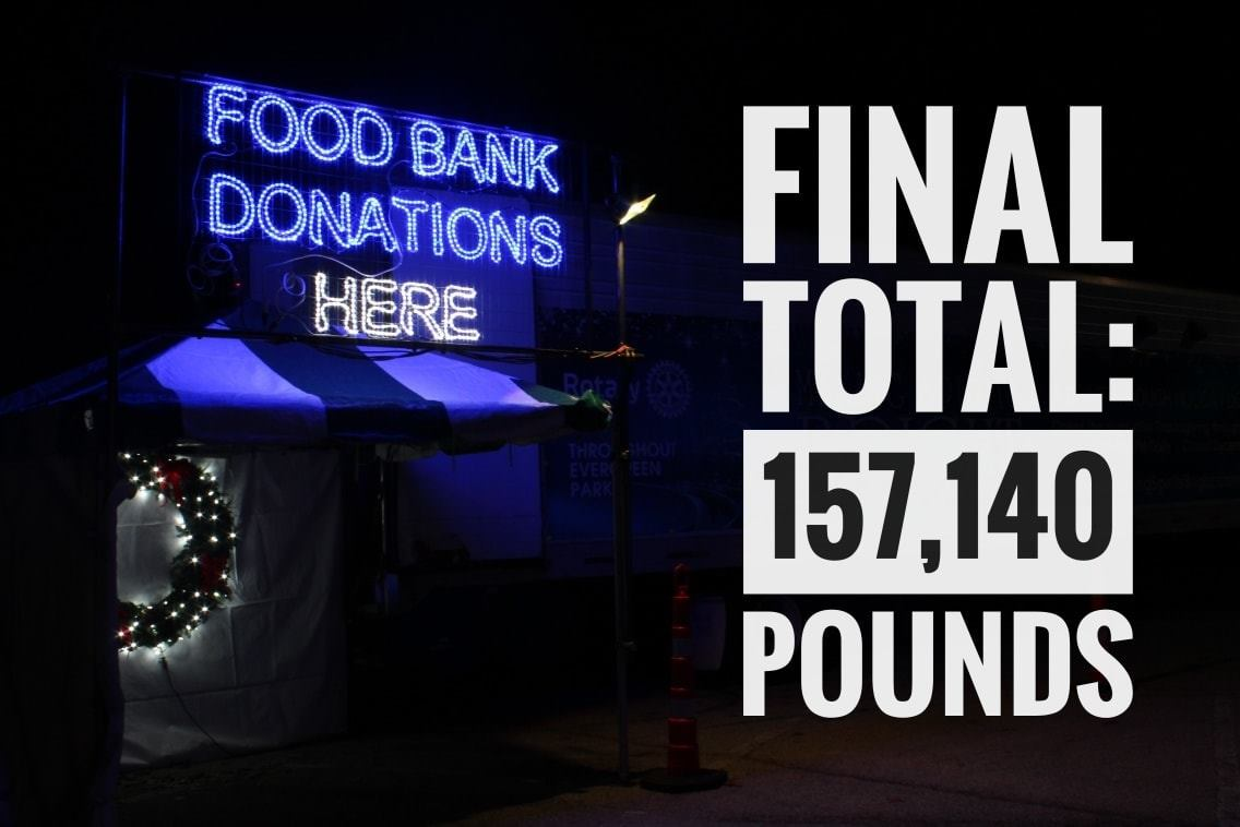 Food Bank Donations: Final Total 157,140 Pounds