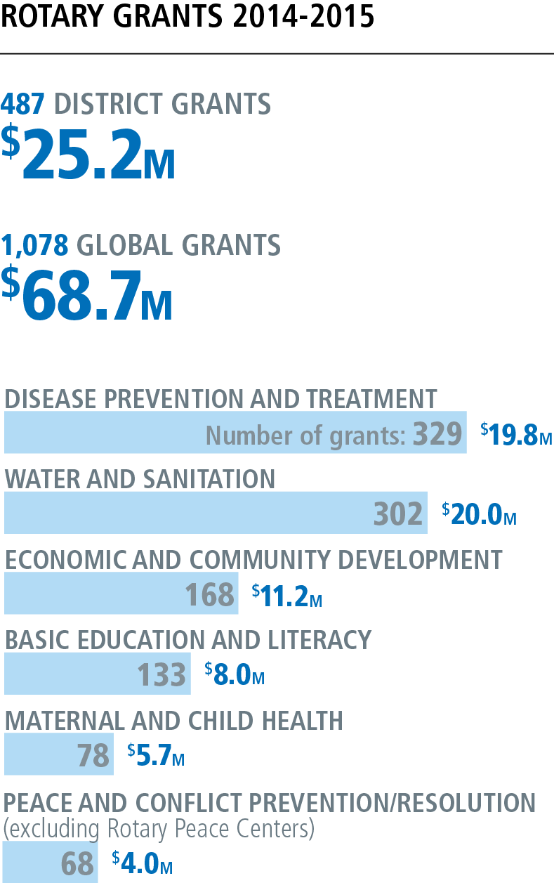 Rotary International Giving Outline from 2014/15 for District and Global Grants