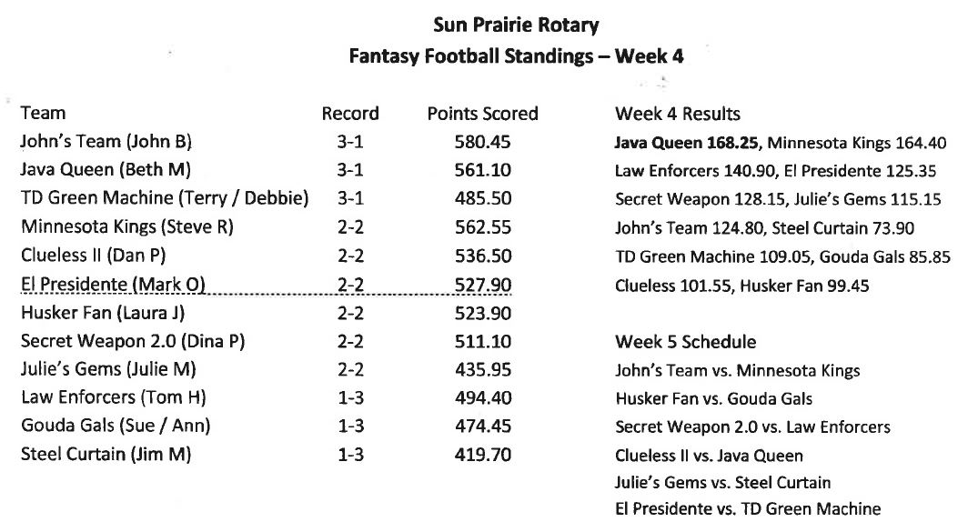 Fantasy Football Standings Week 4