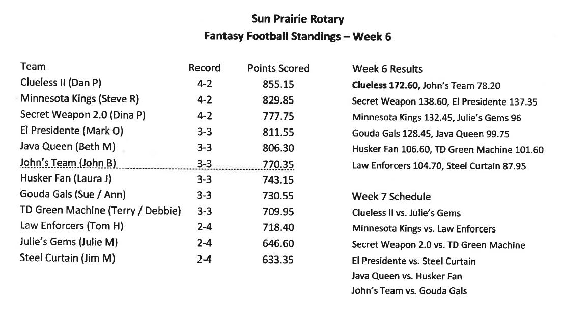 Fantasy Football Week 6