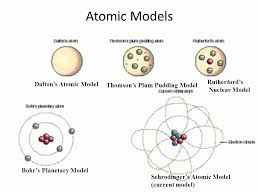 diagram from http://www.mcvo.org/proposed-the-nuclear-atomic-model/proposed-the-nuclear-atomic-model-new-rutherford-model-2/