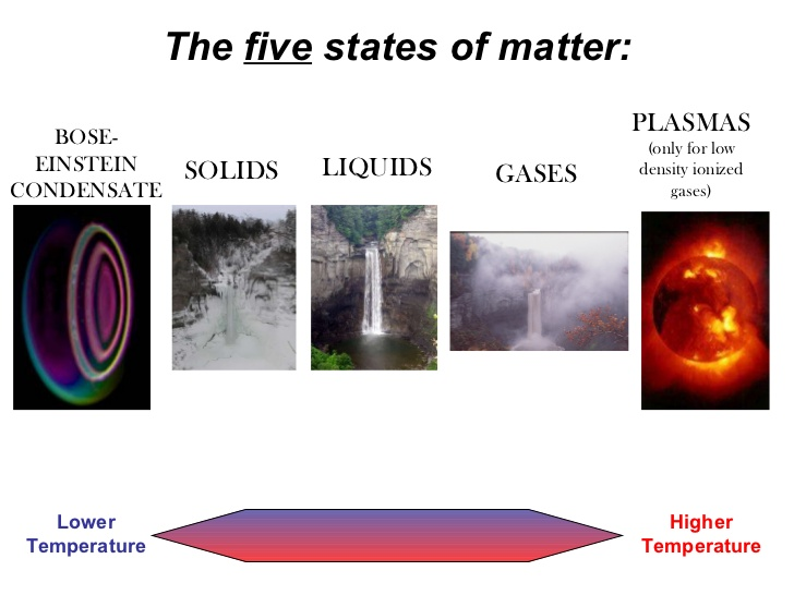 diagram from https://www.slideshare.net/abascalcursotic/states-of-matterdef
