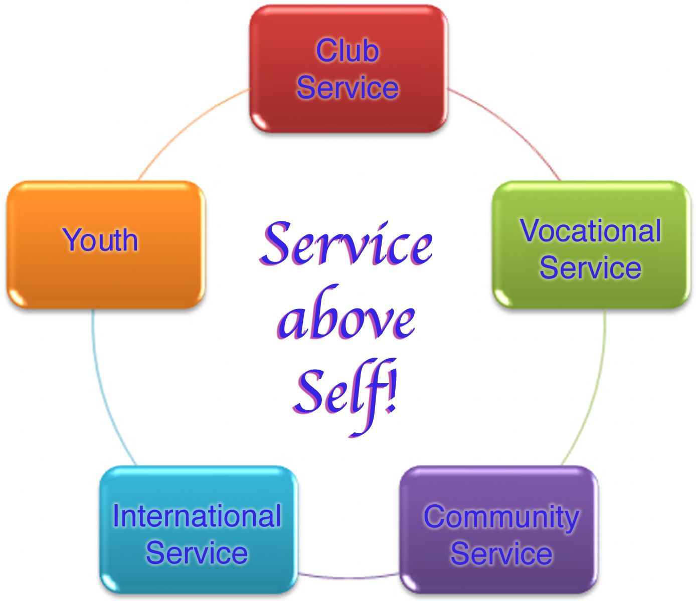Five Avenues Of Service Rotary District 5060