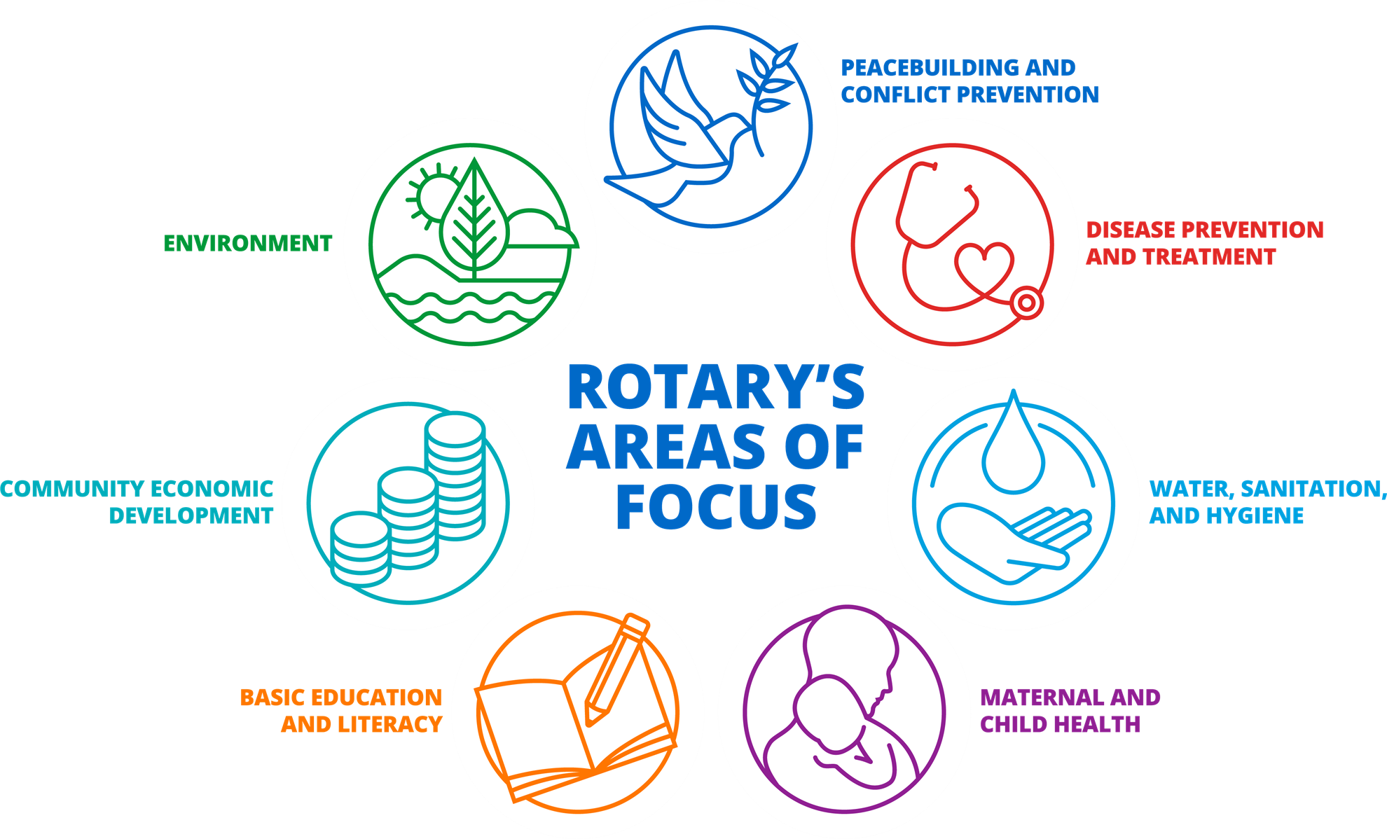 Rotary Foundation Areas of Focus