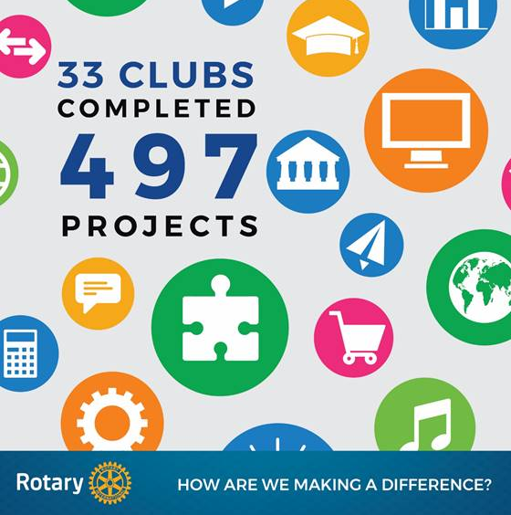 District Data Project | Rotary District 9350