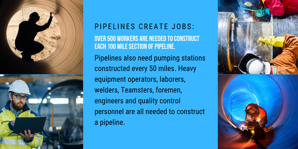 Over 500 workers are needed to construct each 100 mile section of pipeline