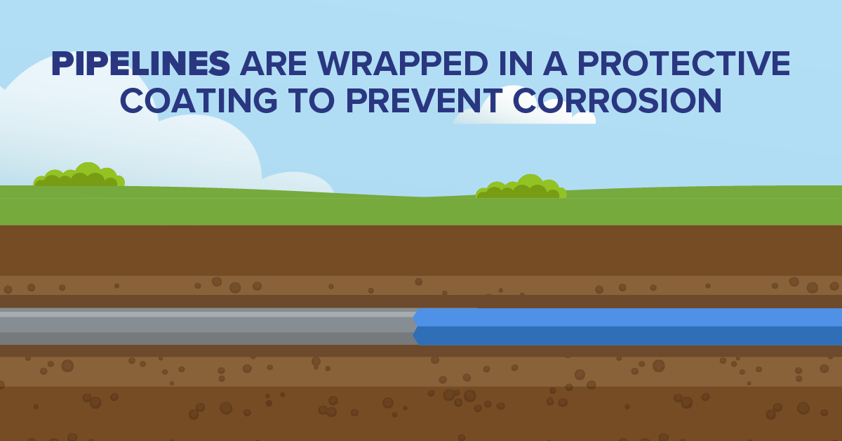 Pipelines Are Wrapped in a Protective Coating to Prevent Corrosion