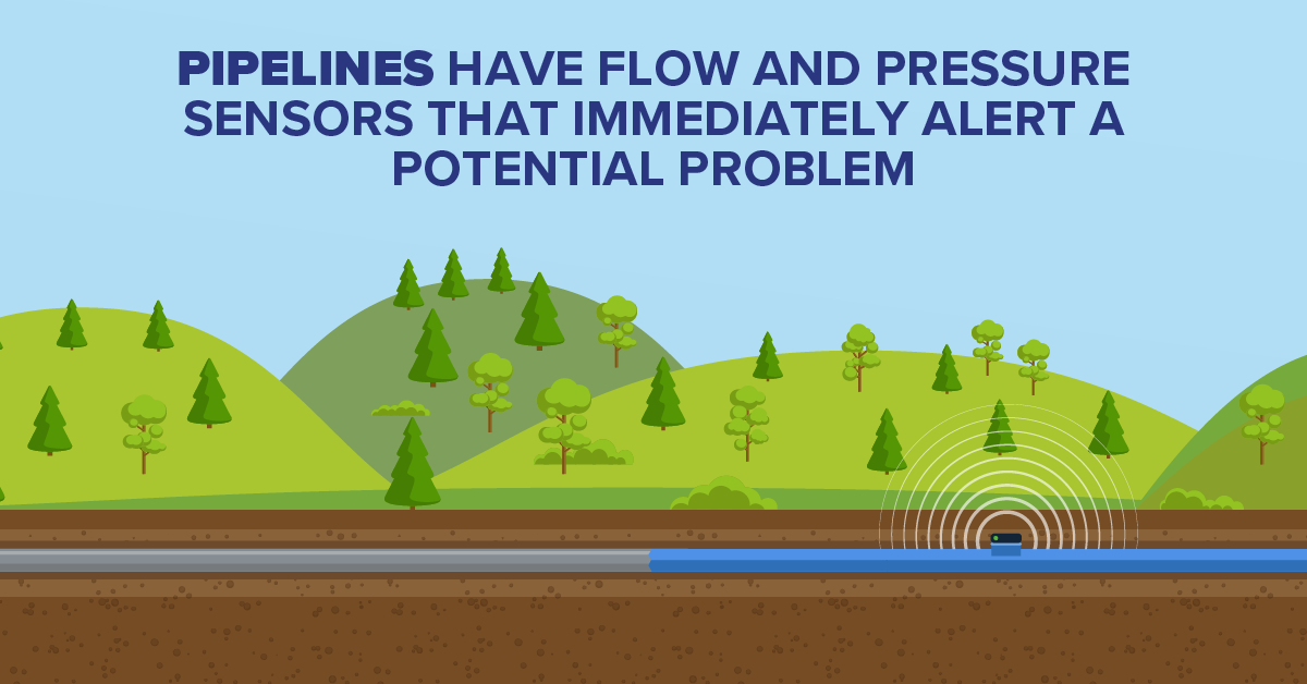 Pipelines Have Flow and Pressure Sensors that Immediately Alert a Potential Pronlem