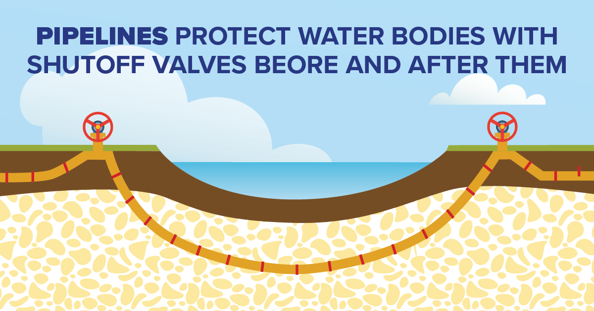 Pipelines Protect Waterbodies with Shutoff Valves Before and After Them