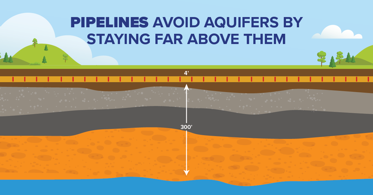 Pipelines Avoid Aquifers by Staying Far Above Them