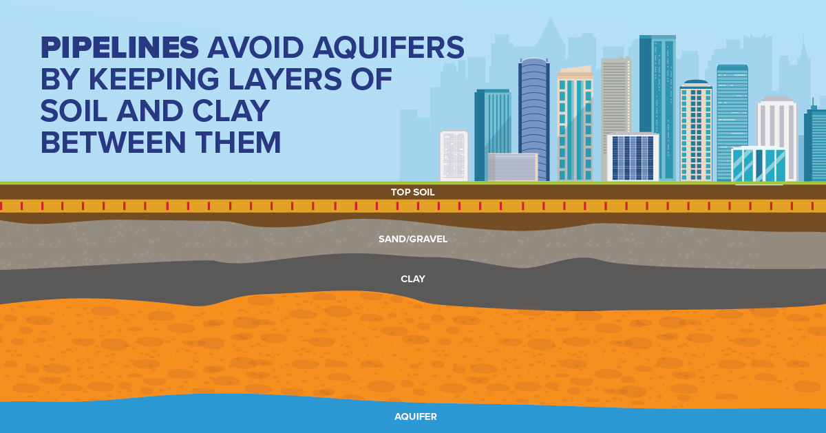 Pipelines Avoid Aquifers by Keeping Layers of Soil and Clay Between Them