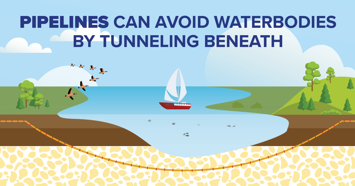 Pipelines can avoid waterbodies by tunneling beneath