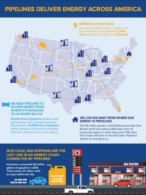 Pipelines Deliver Energy Across America