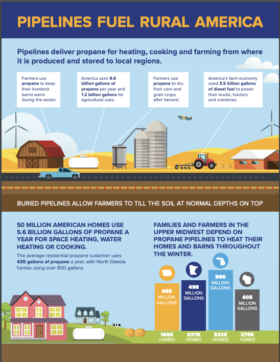 Pipelines Fuel Rural America