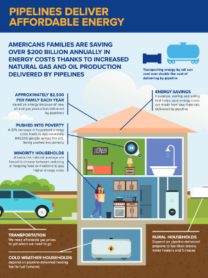 Pipelines Deliver Affordable Energy