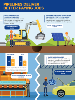 Pipelines Deliver Better-Paying Jobs