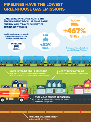 Pipelines Have the Lowest Greenhouse Gas Emissions