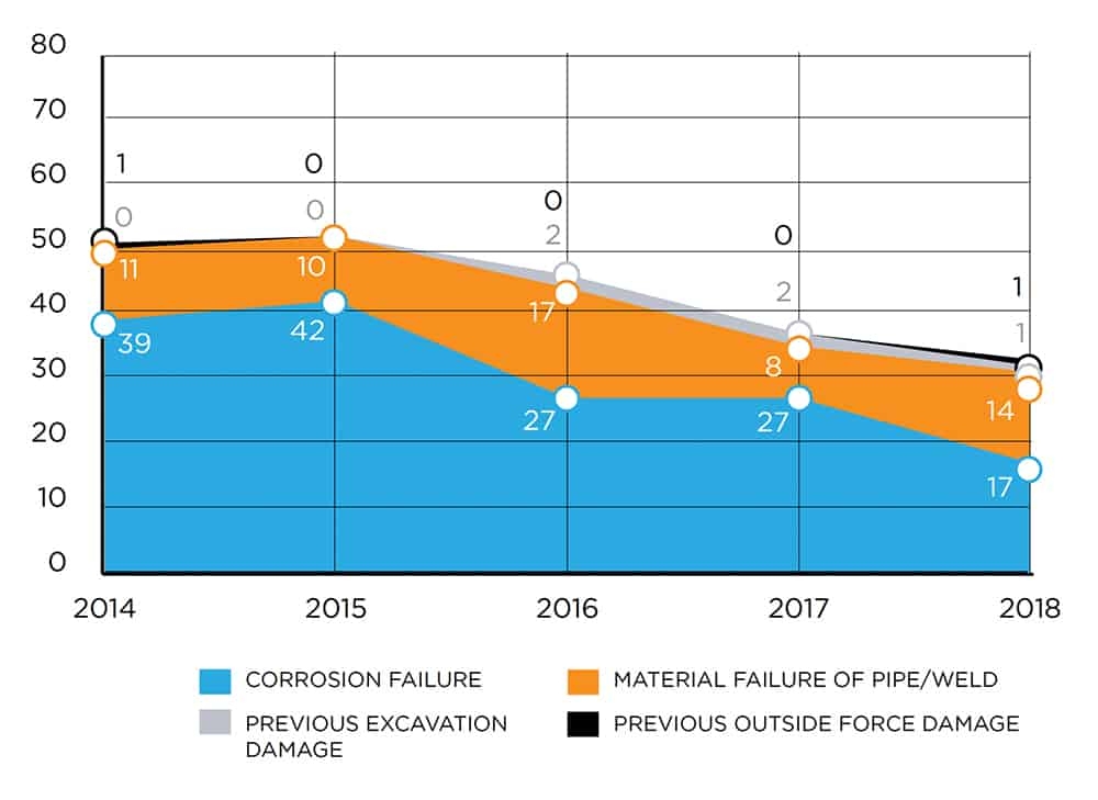 Graph of corrosion failure, material failure of pipe/weld, previous excavation damage, and previous outside force damage