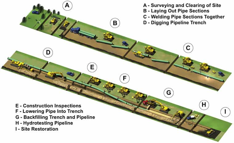 Pipeline construction steps graphic