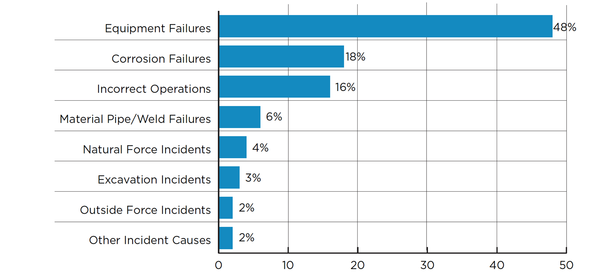 Incidents by cause chart
