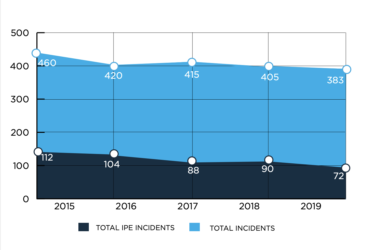 Graph of Total Incidents and Total IPE Incidents