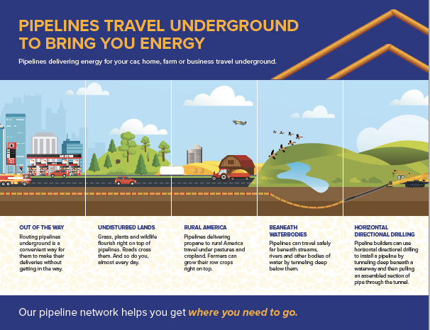 Pipelines Travel Underground