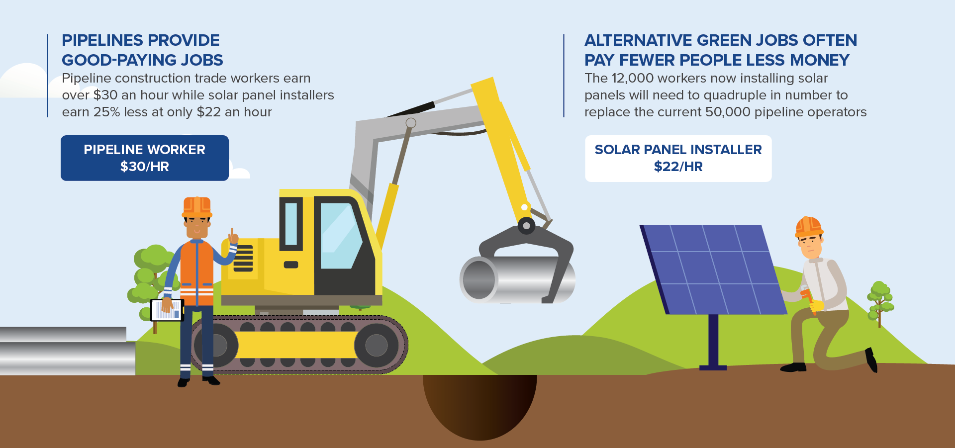 Pipelines Provide Good-Paying Jobs