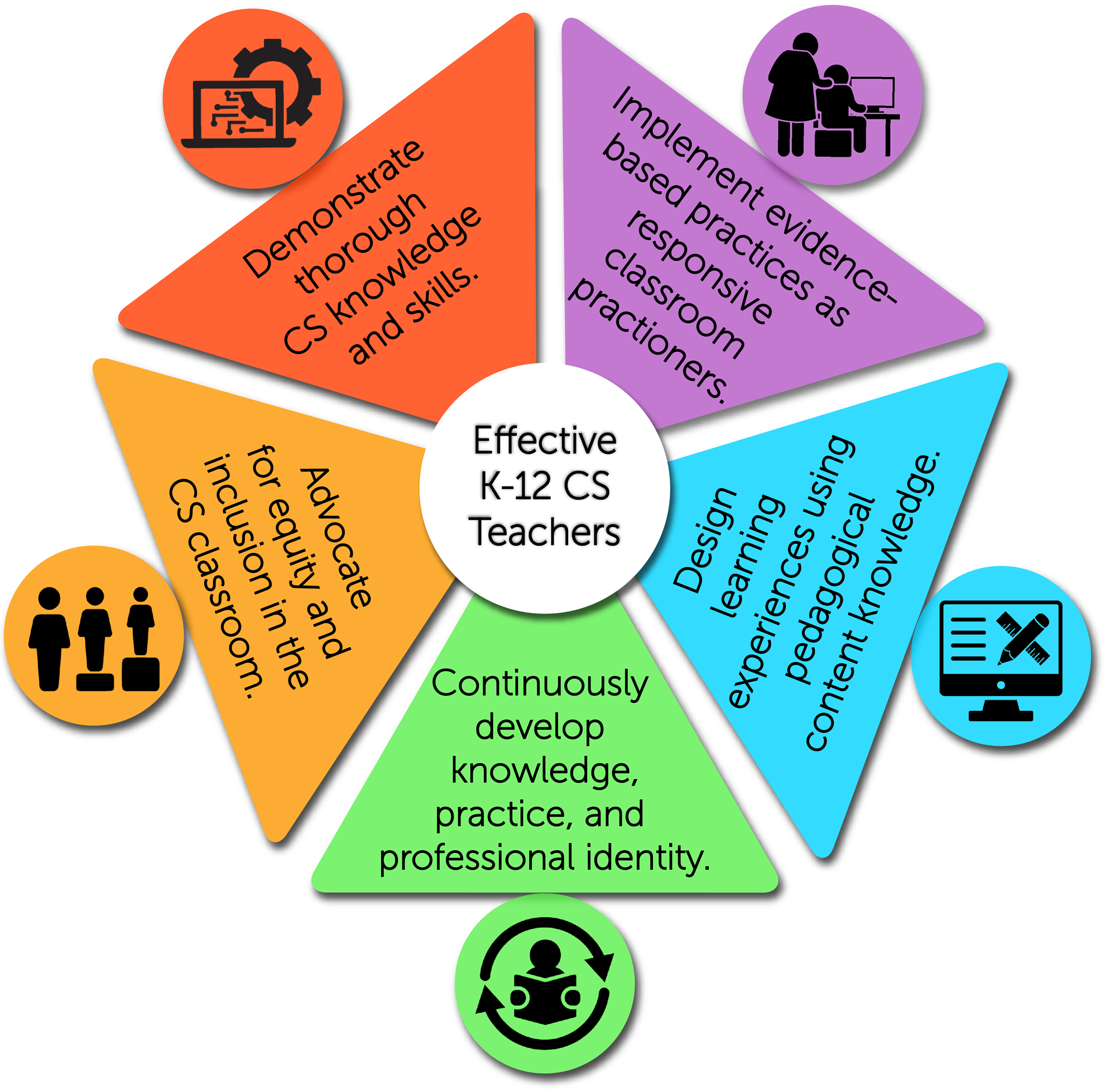 Graphic showing five elements of effective CS teachers