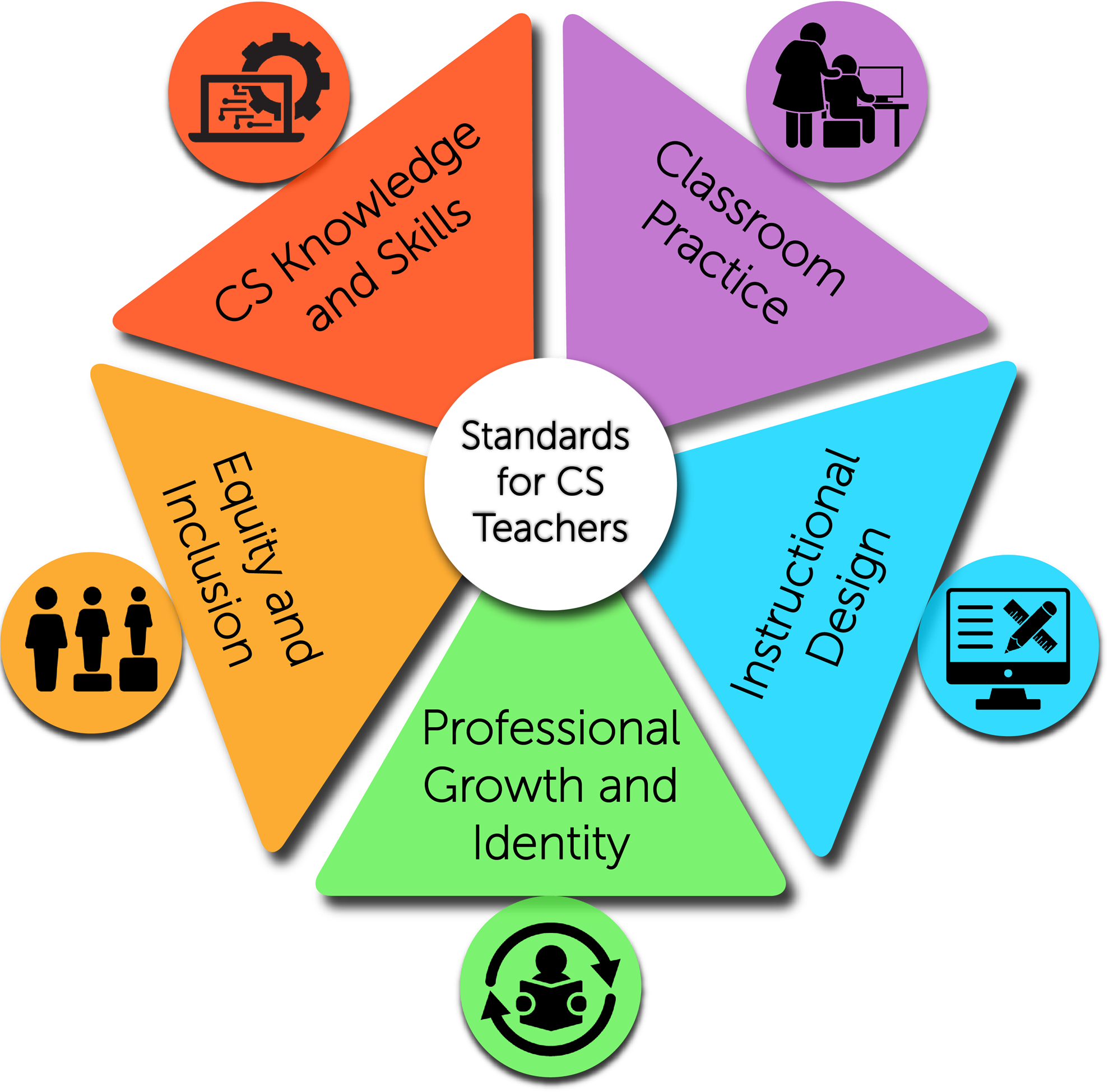 Graphic showing five standards for CS teachers