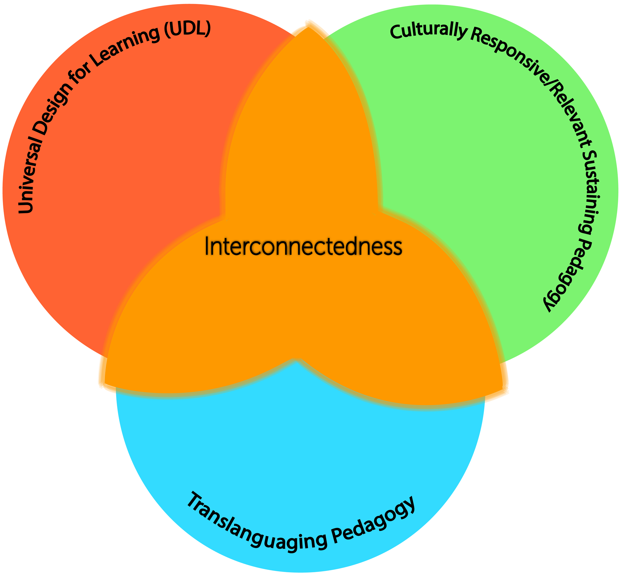 Inclusive teaching involves three interrelated pedagogies: CRP, translanguaging, and UDL.