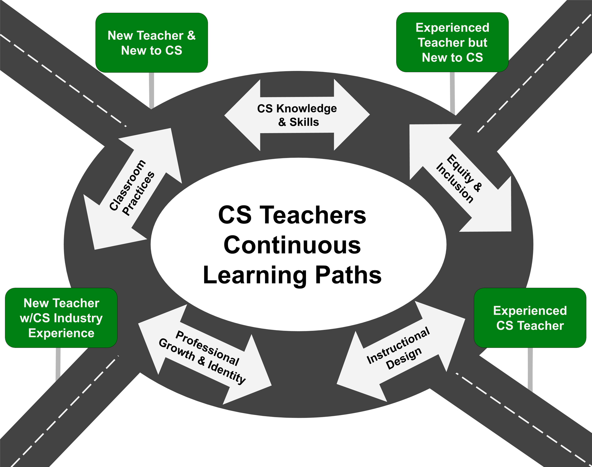 CS Teachers Continuous Learning Pathways