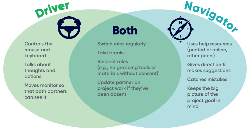 Driver and Navigator Responsibilities Venn Diagram