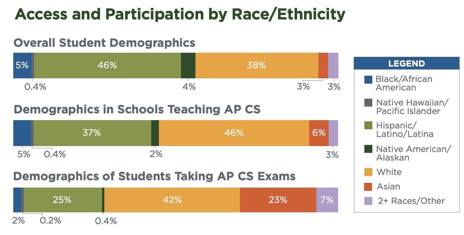 Access & Participation by Race/Ethnicity